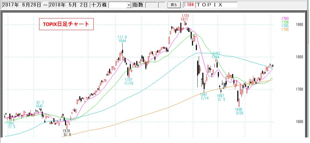 topix 業種 指数 チャート