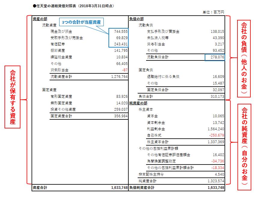 当座比率: 自己資本比率、流動比率、当座比率の見方。貸借対照表